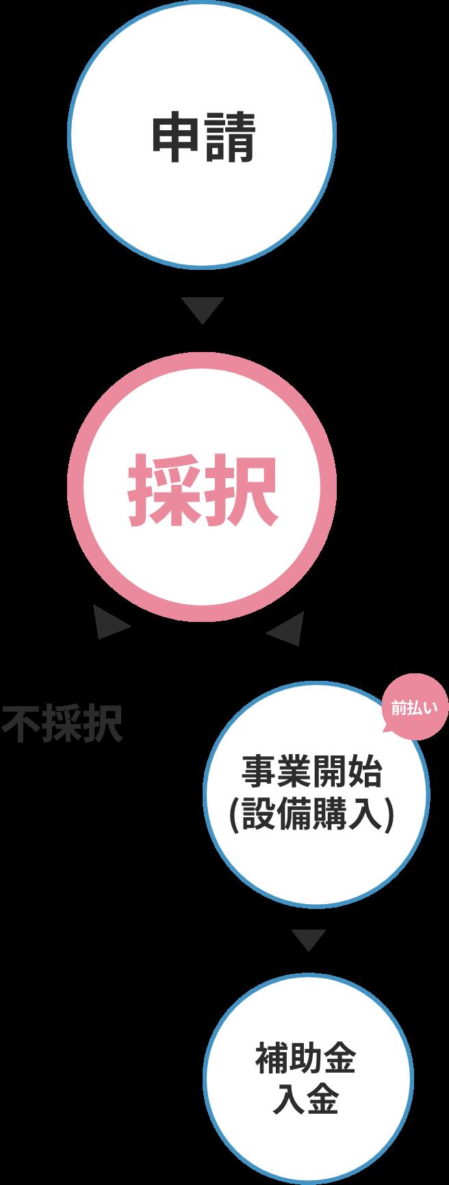 申請→採択→事業開始(設備購入)前払い→補助金入金